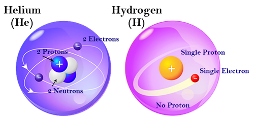 Helium and Hydrogen Atoms